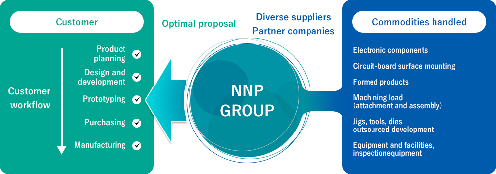 What Makes NNP Special | NNP Corporation